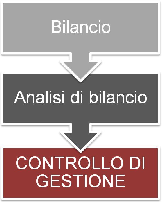 Contabilità e Controllo di Gestione